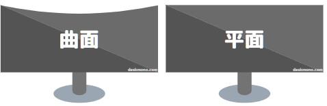 モニターの表面形状は平面と曲面がある