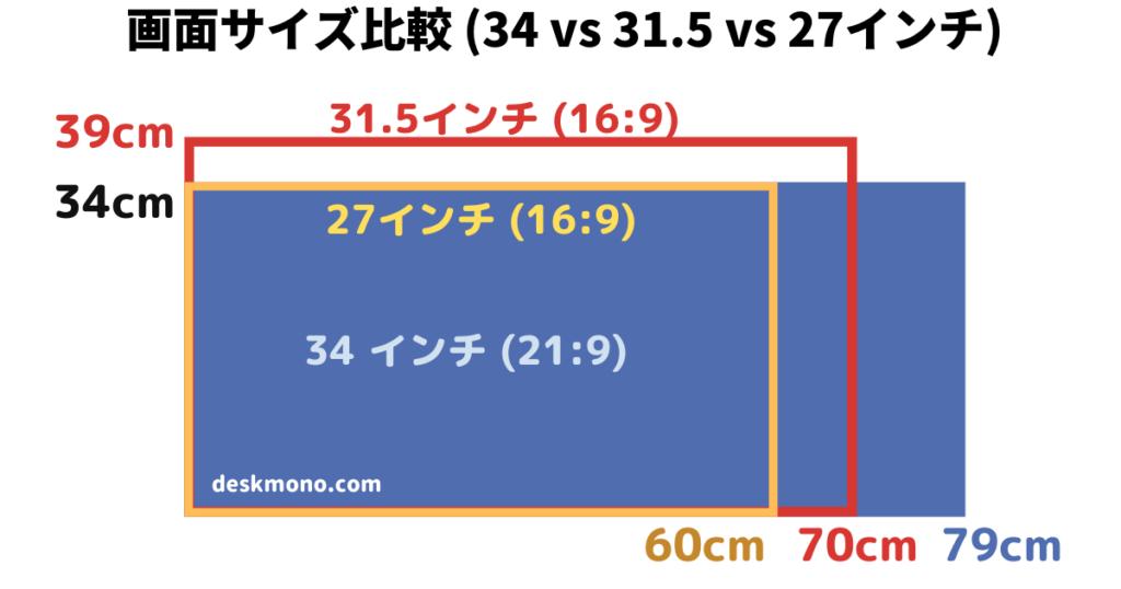画面サイズを比較、34vs31.5vs27インチ