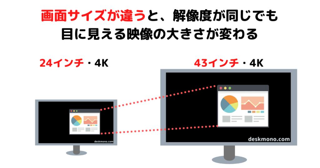サイズが同じでも解像度が違うと映像の大きさが変わる