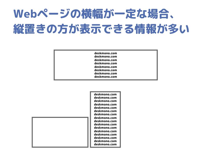 Webページは縦長モニターのが見やすい