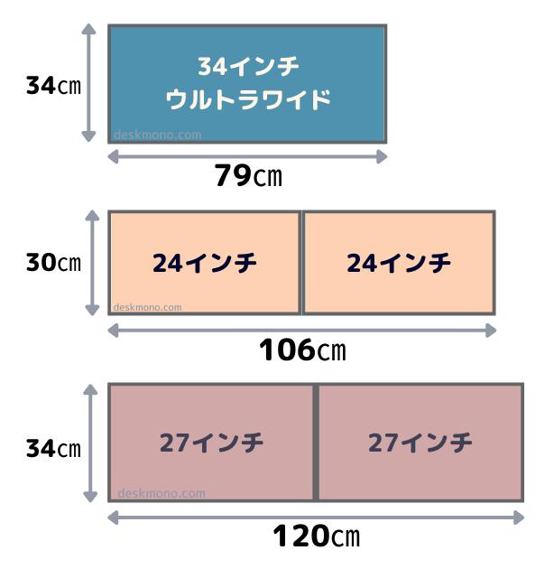 34インチとデュアルモニターのサイズを比較