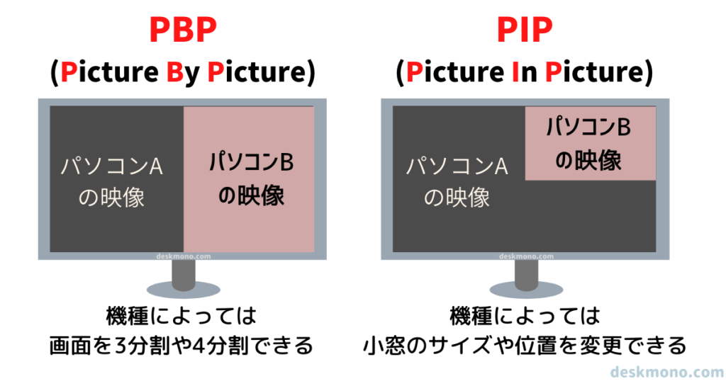 PBP/PIPはモニター1台の画面を分割して、複数の機器の映像が表示できる機能です。